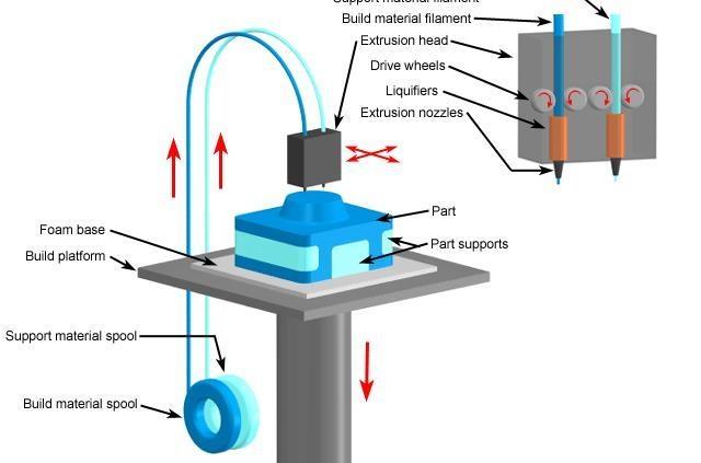 Proceso impresión FDM o FFF