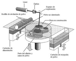 sintetizado láser SLS